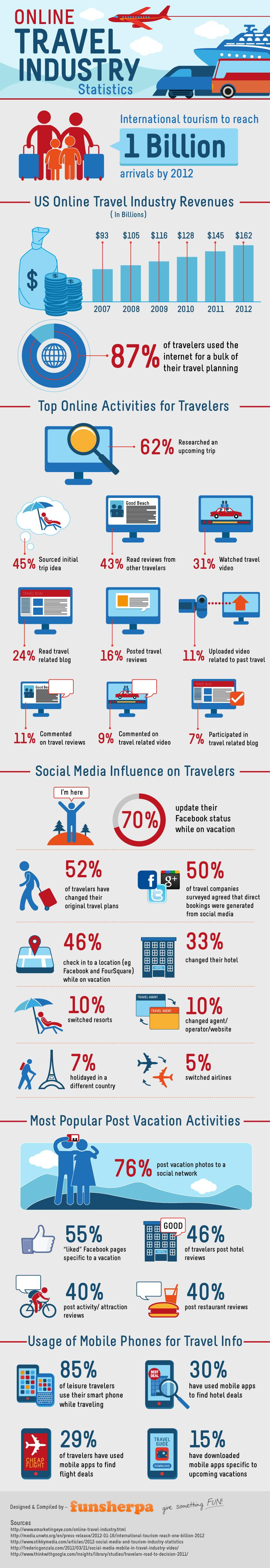 Social Media and Travel