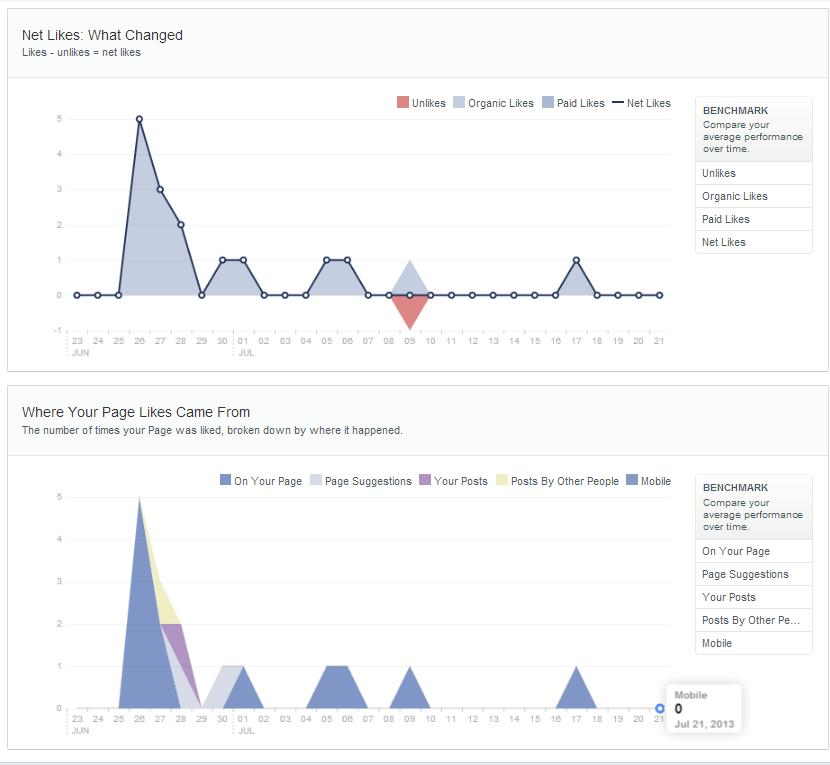 FB insights july 2013 part 3